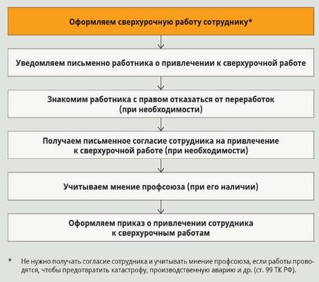 Оплата сверхурочной работы по ТК РФ при окладе