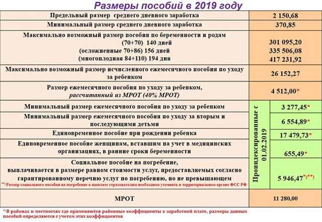 Декретные выплаты в 2020 году: расчет и размеры пособия
