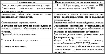 Кто такой самозанятый человек в России - признаки