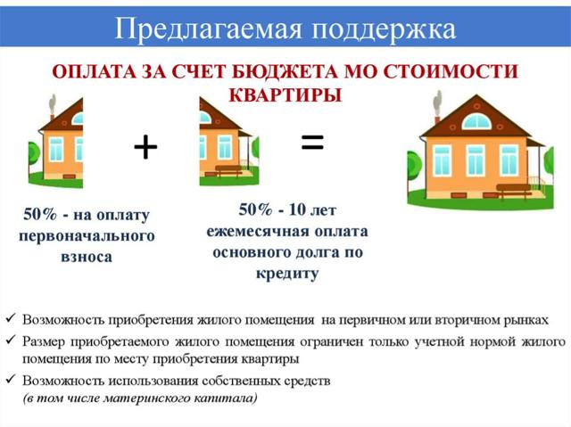Ипотека без первоначального взноса в 2020 году москва и московская область