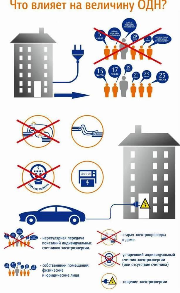 Что такое ОДН по электроэнергии и как они рассчитываются
