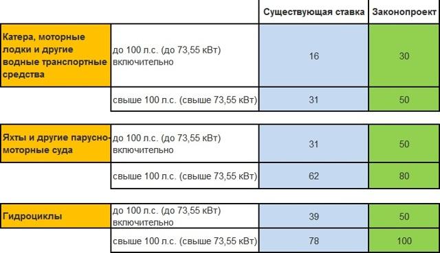 Транспортный налог в Пермском крае на 2020 год