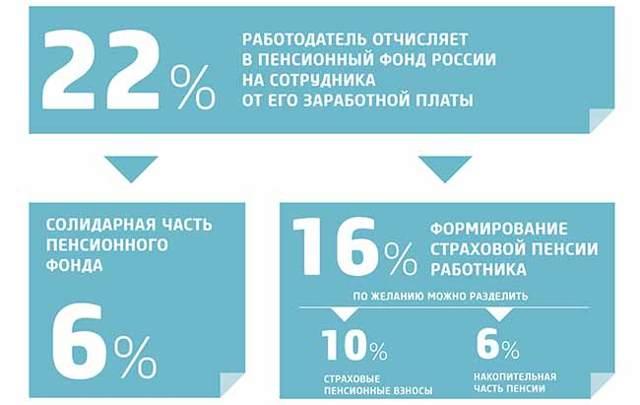 Размер страховой части пенсии в 2020 году для россиян