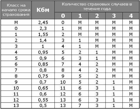 Таблица КБМ 2020 гожа: расчет класса бонуса малуса водителя