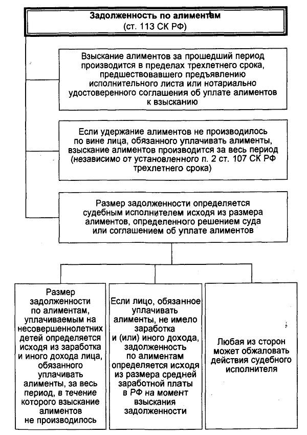 119 ск рф судебная практика