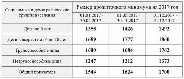 Размер социальной пенсии по старости в России - расчеты