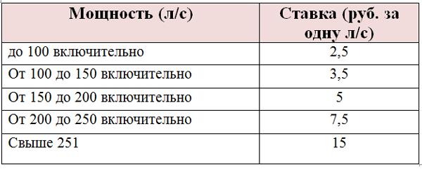 Транспортный налог в Челябинской области на 2020 год